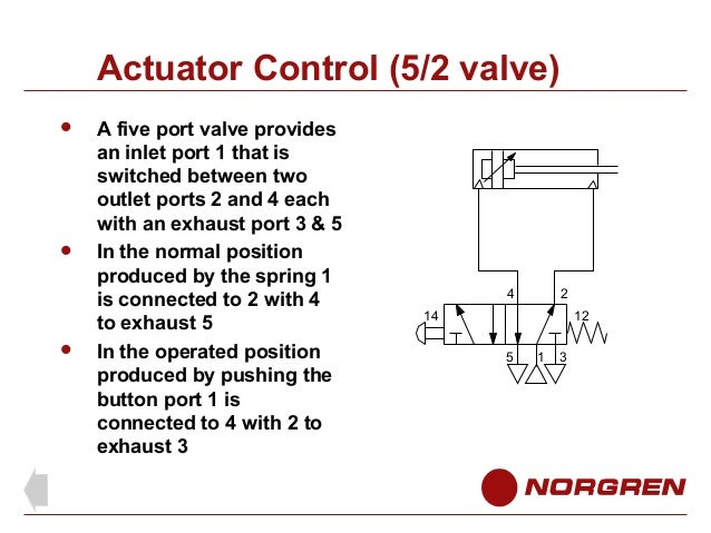 pneumatic solenoid valve operation pdf