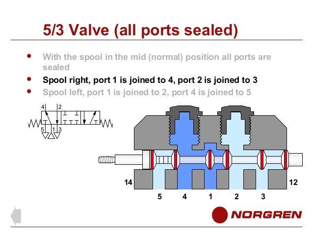 5 Way Valve Diagram - Data Wiring Diagrams