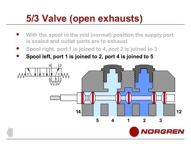 pneumatic 3 way valve diagram wiring diagrams click pneumatic valves 3 way pneumatic valve diagram pneumatic 3 way valve diagram