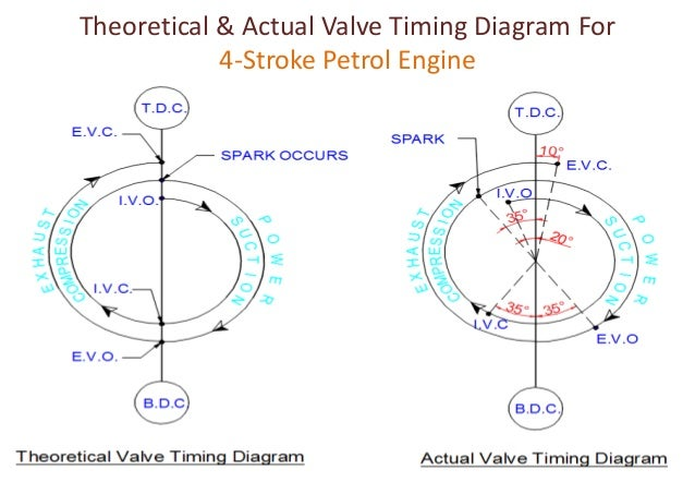 valve timing diagram for four stroke two stroke diesel petrol rh slideshare net si engine valve timing diagram 4 stroke engine valve timing diagram