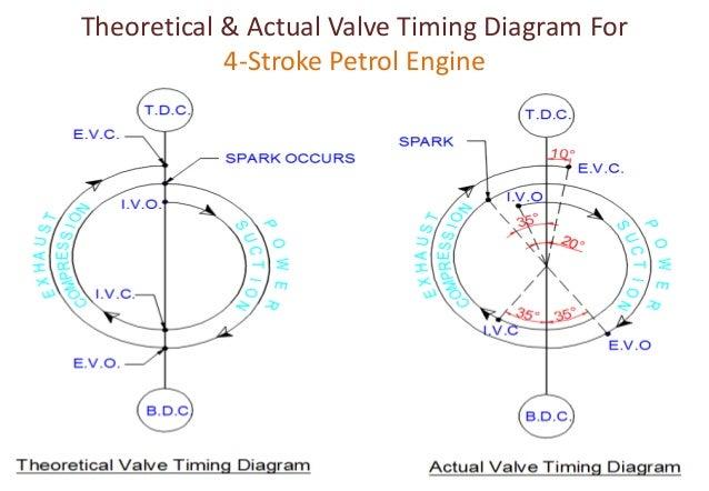 valve timing diagram for four stroke two stroke diesel petrol rh slideshare net engine valve timing diagram 12 valve engine diagram