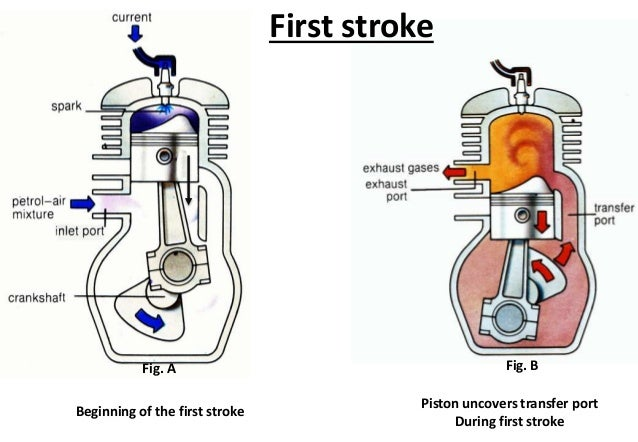 Valve Timing Diagram For Four Stroke Two Stroke Diesel Petrol