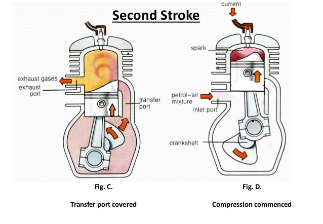 2 stroke gas engine diagrams wiring diagram schematics two stroke engine working principle animated engines two stroke
