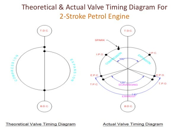 valve timing diagram for four stroke two stroke diesel petrol engine 116010319094 18 638?cb=1495049199 valve timing diagram for four stroke & two stroke diesel & petrol stroke diagram at aneh.co