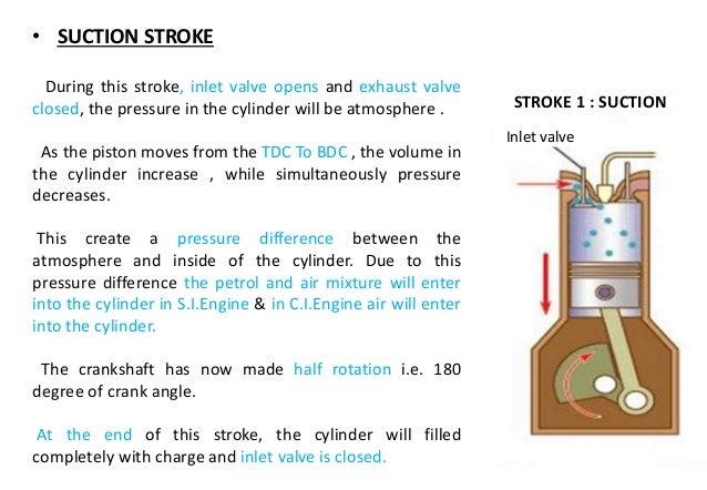 Valve timing diagram for four stroke two stroke diesel petrol – Diesel Engine Valve Diagram