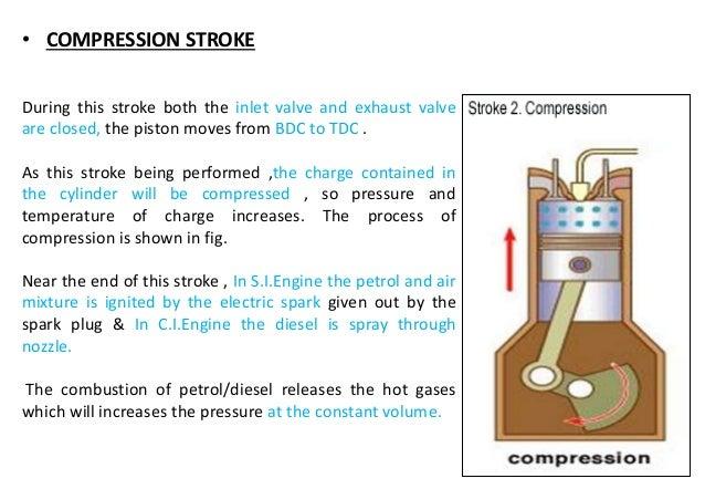 Valve timing diagram for - four stroke & two stroke - diesel & petrol…