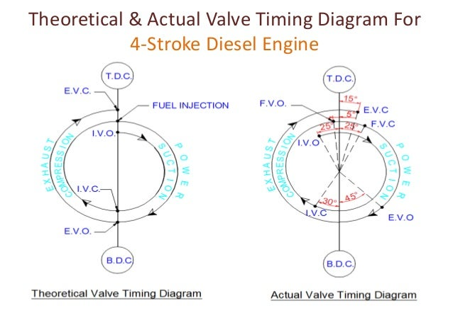 valve timing diagram for four stroke two stroke diesel petrol rh slideshare net ic engine valve timing diagram 4 stroke engine valve timing diagram