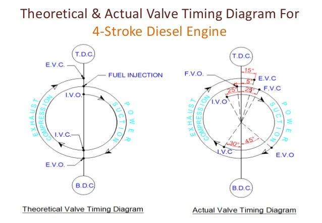 valve timing diagram for four stroke two stroke diesel petrol rh slideshare net four stroke diesel engine pv diagram 4 stroke diesel engine line diagram