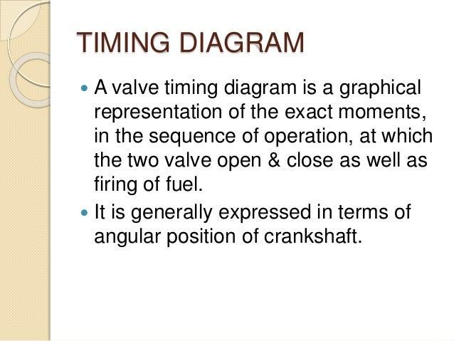 Valve timing diagrams