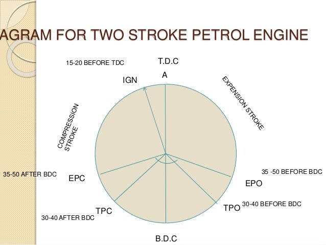 Petrol Engine Timing Valve Schematic Diagrams - Wiring ... on