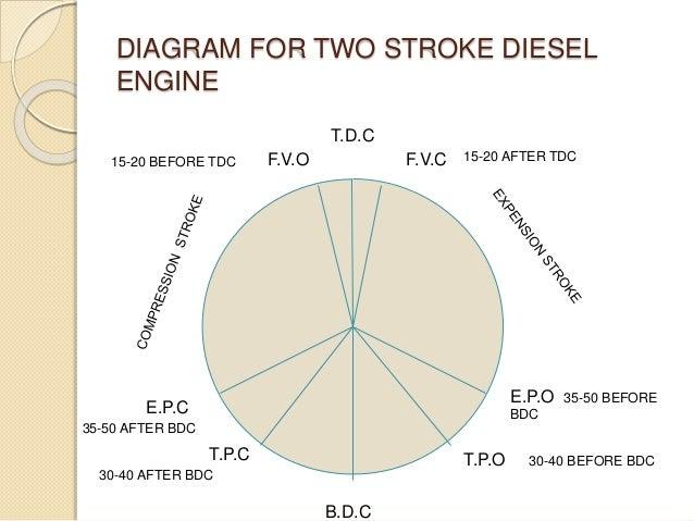 valve timing diagrams rh slideshare net 4 stroke diesel engine timing diagram engine valve timing diagram