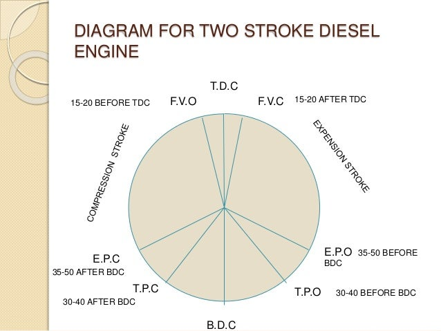 diagram for two stroke