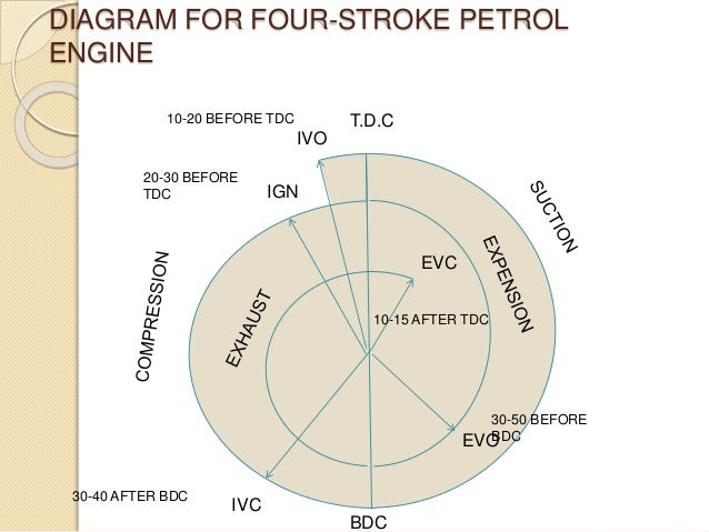 Abstract For Valve Timing Diagram For Four Stroke Petrol