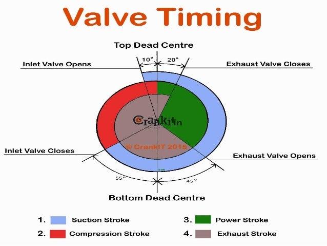 Valve Timing Diagram