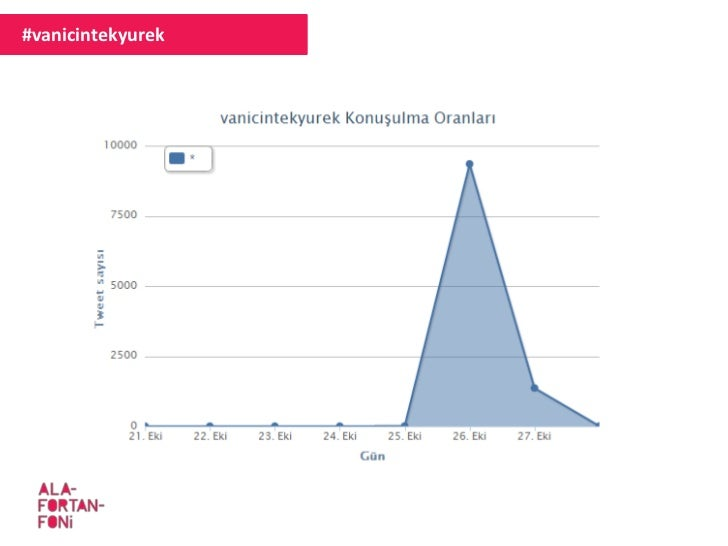 #vanicintekyurek