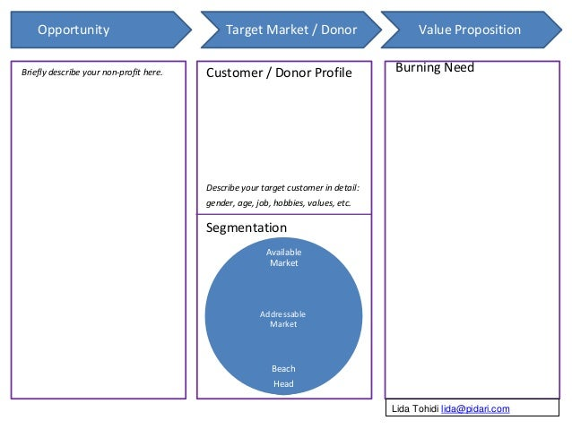 Opportunity Target Market / Donor Value Proposition Briefly describe your non-profit here. Customer / Donor Profile Descri...