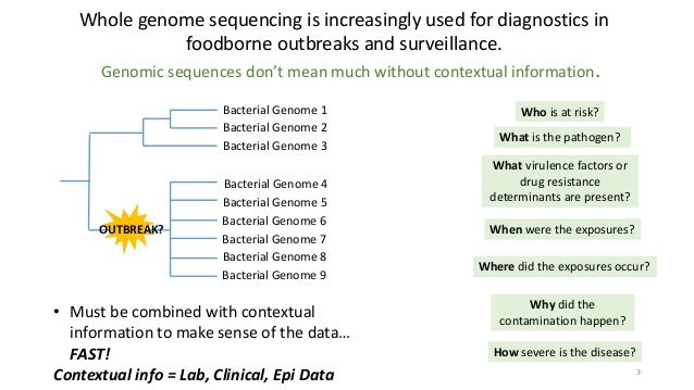 Context is Everything: Integrating Genomics, Epidemiological and Clinical Data Using GenEpiO Slide 3