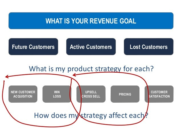 What is my product strategy for each? WHAT IS YOUR REVENUE GOAL Lost CustomersActive CustomersFuture Customers NEW CUSTOME...