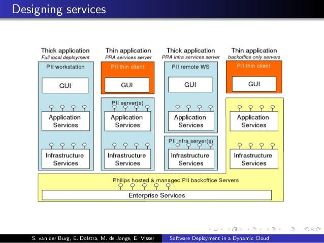 Designing services S. van der Burg, E. Dolstra, M. de Jonge, E. Visser Software Deployment in a Dynamic Cloud