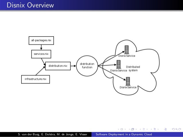 Disnix Overview S. van der Burg, E. Dolstra, M. de Jonge, E. Visser Software Deployment in a Dynamic Cloud