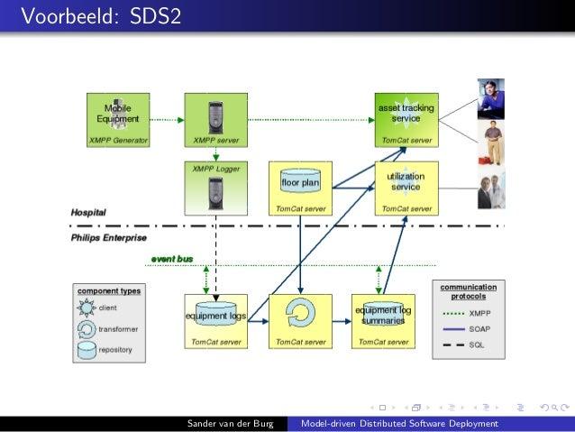 Voorbeeld: SDS2 Sander van der Burg Model-driven Distributed Software Deployment