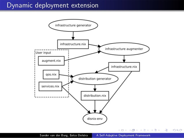 Dynamic deployment extension Sander van der Burg, Eelco Dolstra A Self-Adaptive Deployment Framework