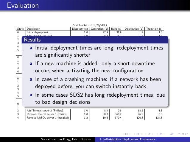 Evaluation StaffTracker (PHP/MySQL) State Description Discovery (s) Generation (s) Build (s) Distribution (s) Transition (s...