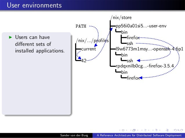 User environments ◮ Users can have different sets of installed applications. PATH /nix/.../profiles current 42 /nix/store pp...