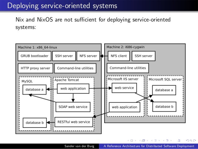 Deploying service-oriented systems Nix and NixOS are not sufficient for deploying service-oriented systems: Sander van der B...