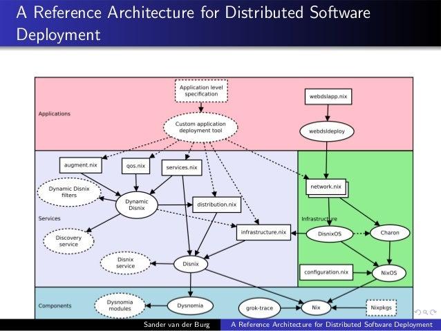 A Reference Architecture for Distributed Software Deployment Sander van der Burg A Reference Architecture for Distributed ...