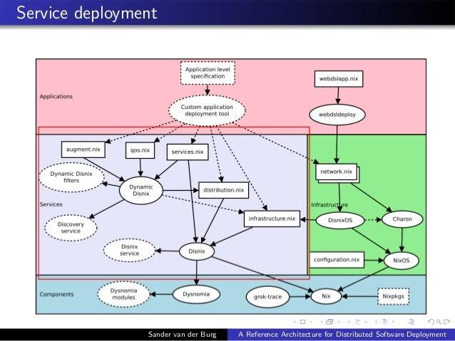 Service deployment Sander van der Burg A Reference Architecture for Distributed Software Deployment