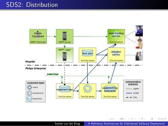 SDS2: Distribution Sander van der Burg A Reference Architecture for Distributed Software Deployment