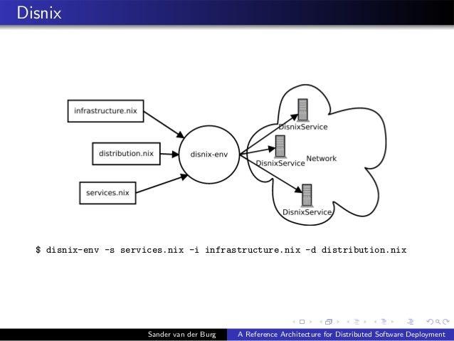 Disnix $ disnix-env -s services.nix -i infrastructure.nix -d distribution.nix Sander van der Burg A Reference Architecture...