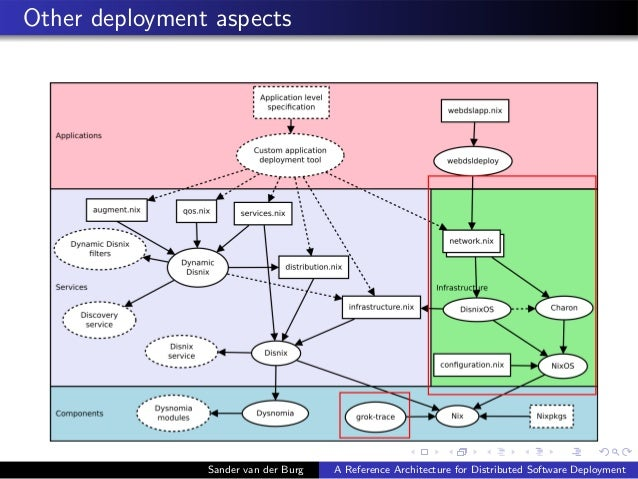 Other deployment aspects Sander van der Burg A Reference Architecture for Distributed Software Deployment