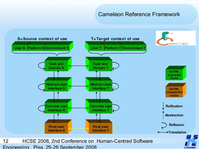12 HCSE 2008, 2nd Conference on Human-Centred Software Engineering , Pisa, 25-26 September 2008 Environment T Cameleon Ref...