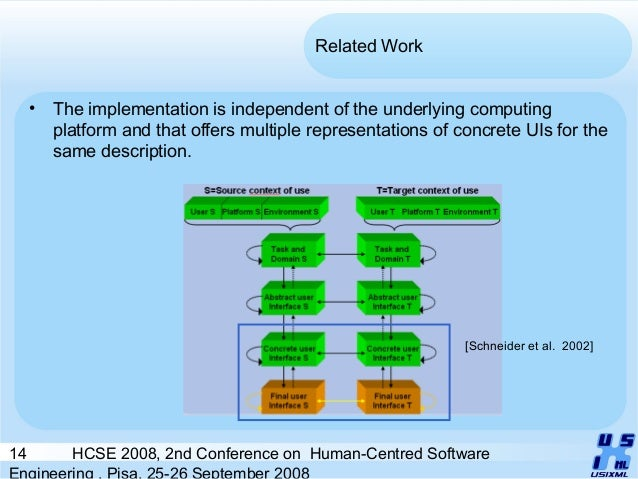 14 HCSE 2008, 2nd Conference on Human-Centred Software Engineering , Pisa, 25-26 September 2008 Related Work • The impleme...
