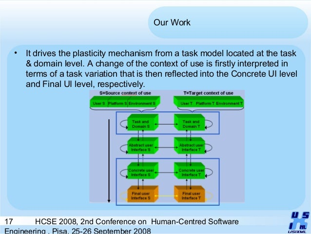17 HCSE 2008, 2nd Conference on Human-Centred Software Engineering , Pisa, 25-26 September 2008 Our Work • It drives the p...
