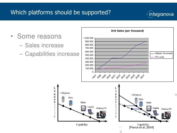[Pierce et al.,2004]<br />Whichplatformsshouldbesupported?<br />Somereasons<br />Sales increase<br />Capabilitiesincrease<...