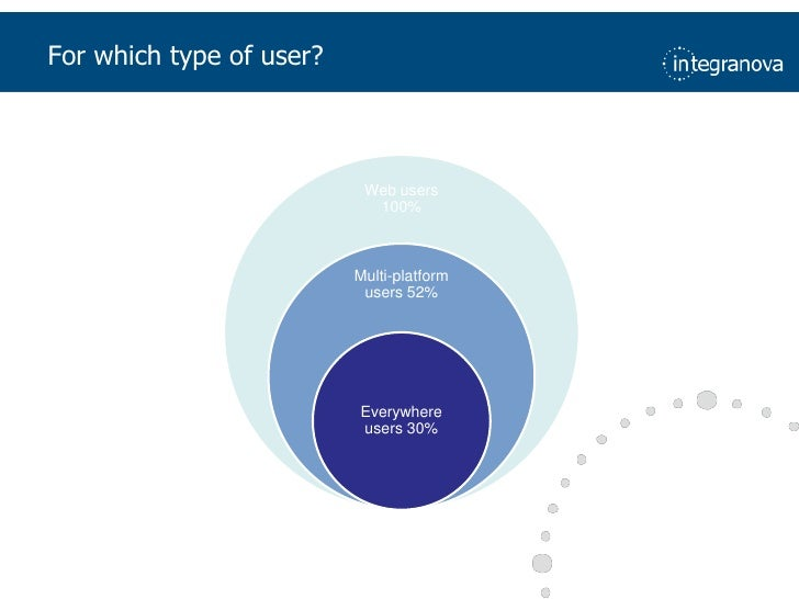 For which type of user?<br />