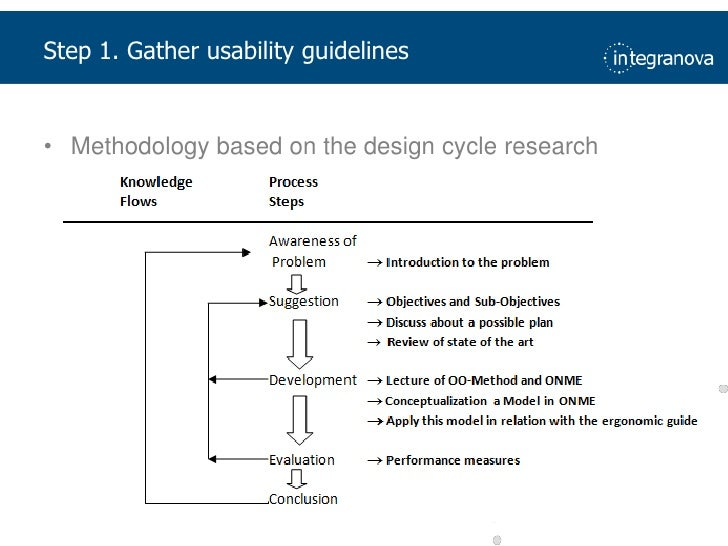 Step 1. Gatherusability guidelines<br />Methodology based on the design cycle research<br />