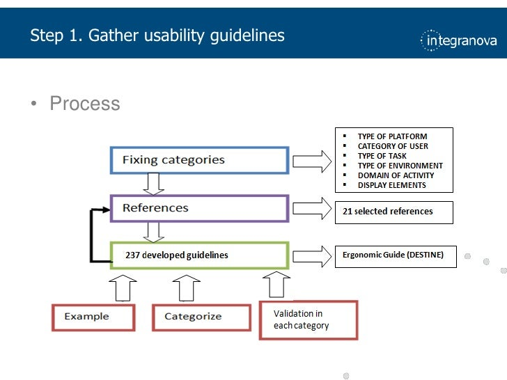 Step 1. Gatherusability guidelines<br />Process<br />