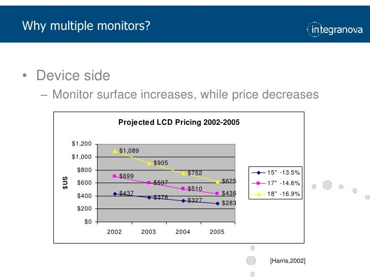 Why multiple monitors?<br />Deviceside<br />Monitor surface increases, whilepricedecreases<br />[Harris,2002]<br />