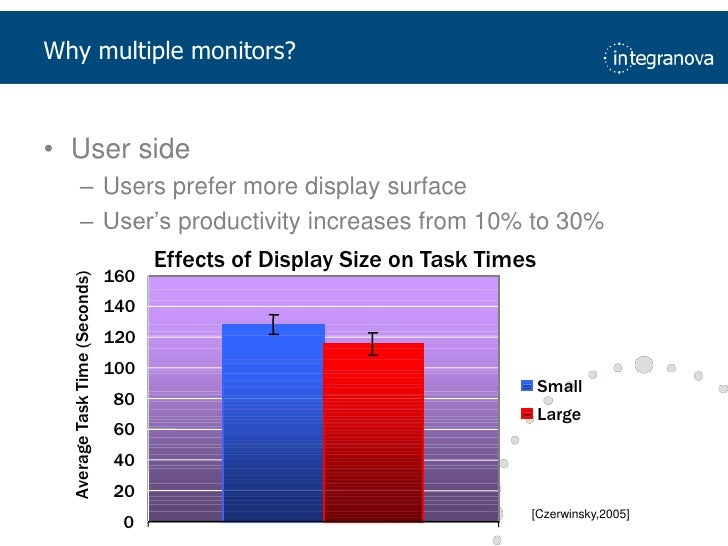 Why multiple monitors?<br />User side<br />Usersprefer more display surface<br />User'sproductivityincreasesfrom 10% to 30...