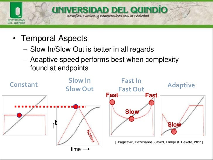 • Temporal Aspects   – Slow In/Slow Out is better in all regards   – Adaptive speed performs best when complexity     foun...