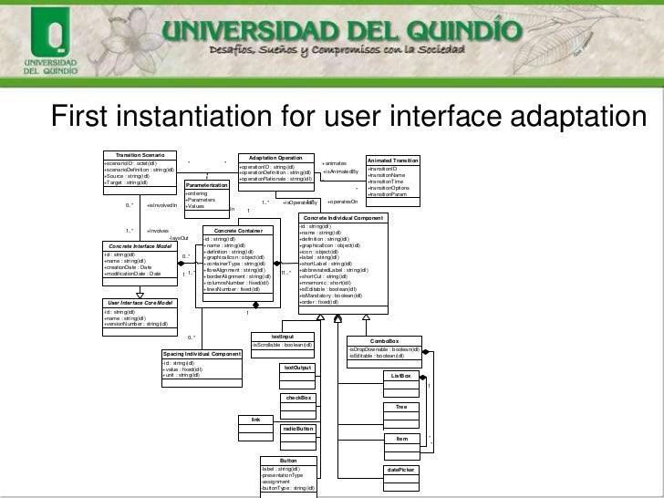 First instantiation for user interface adaptation         Transition Scenario                                             ...