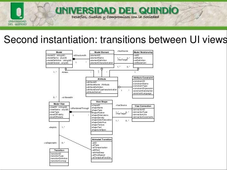 Second instantiation: transitions between UI views                                                                        ...