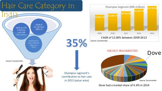 Expected to reach INR170 billion by 2018 Grew by 17% in 2013 to reach INR 135.2 billion CAGR of 16.13% from 2009-13 Hair C...
