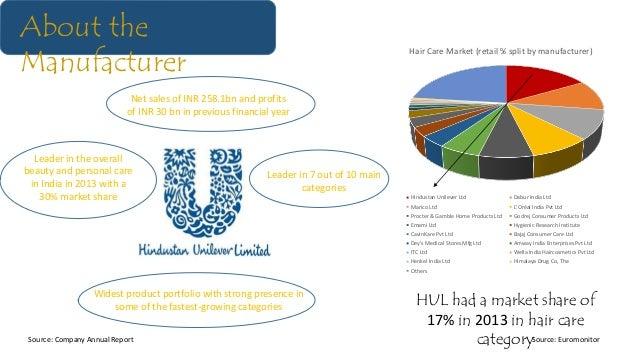 Hair Care Market (retail % split by manufacturer) Hindustan Unilever Ltd Dabur India Ltd Marico Ltd L'Oréal India Pvt Ltd ...