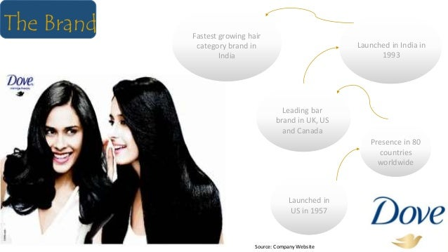 The Brand Launched in US in 1957 Fastest growing hair category brand in India Leading bar brand in UK, US and Canada Prese...