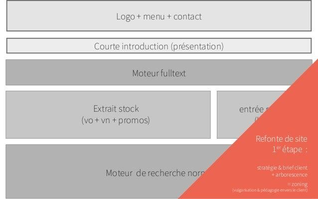 Logo + menu + contact Courte introduction (présentation) Extr t r ait s ock (vo + vn + p omos) Moteur fulltext Moteur de r...